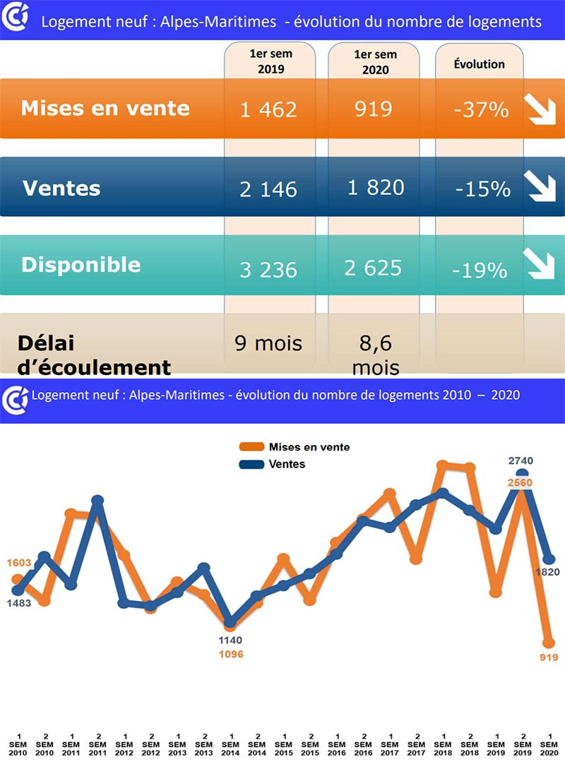 Immobilier OIH logement neuf graphique