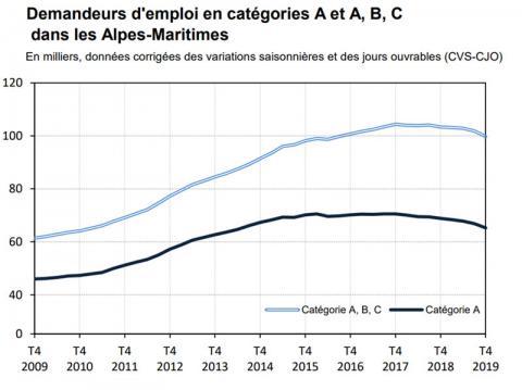 Le chômage baisse en Picardie — Société